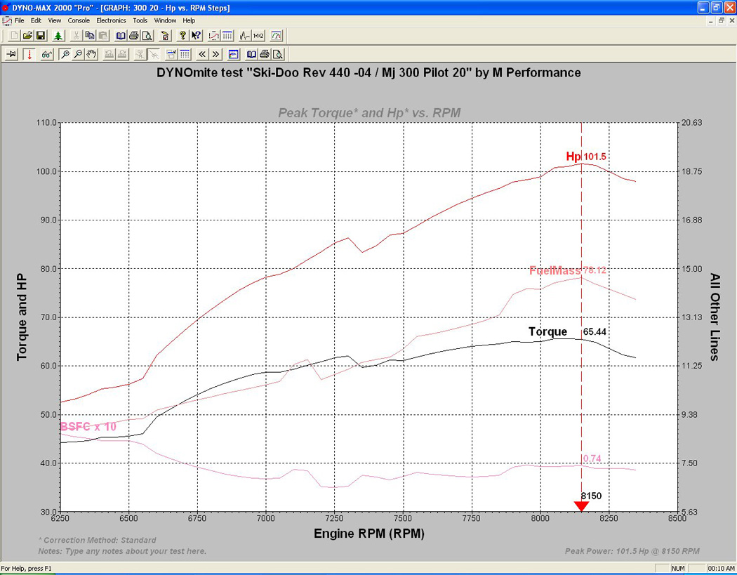 Rotax 380 Engine Diagram Simple Guide About Wiring 447 M Performance Dyno Test Ski Doo Summit Mx Z Mach 1